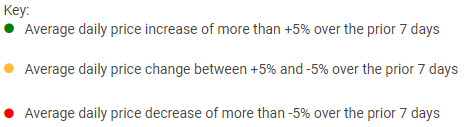 7-day price change key